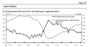 Unemployment Rate Japan jpeg