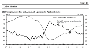 Unemployment Rate Japan jpeg