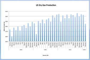 US Dry Gas Production Feb 2013 jpeg