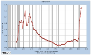 US Monetary Base to GDP jpeg