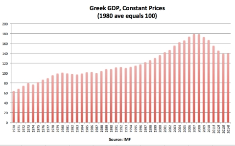Greek GDP, Constant Prices jpeg