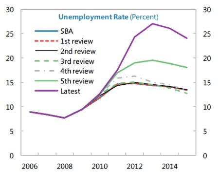 IMF Greek Unemployment Rate jpeg