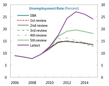 IMF Greek Unemployment Rate jpeg
