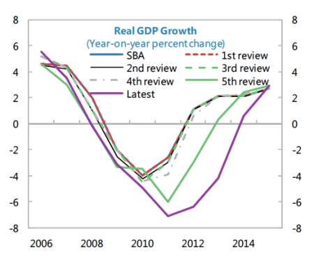 IMF Revisions to Greek GDP Growth jpeg