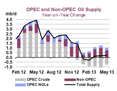 OPEC & Non-OPEC Supply May 2013 jpeg