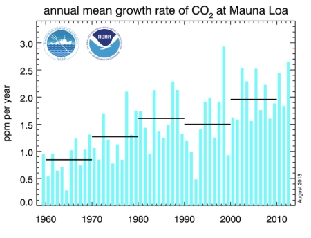 Annual Mean Growth Rate CO2 July 2013 jpeg