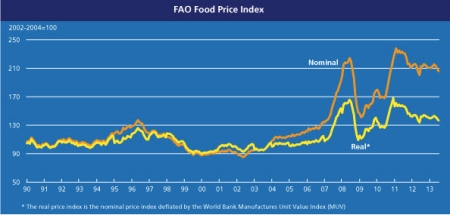 FAO Food Price Index July 2013 jpeg