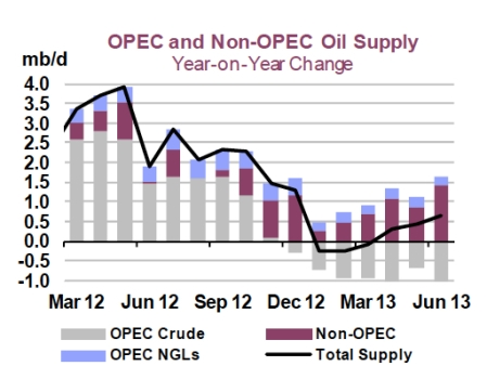 IEA Oil Supply June 2013 jpeg