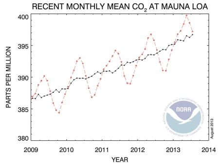 Monthly Mean CO2 July 2013 jpeg