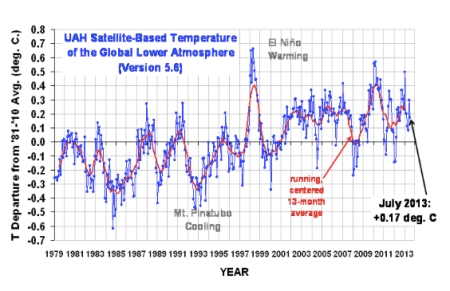 UAH Global Mean Temps July 2013 jpeg