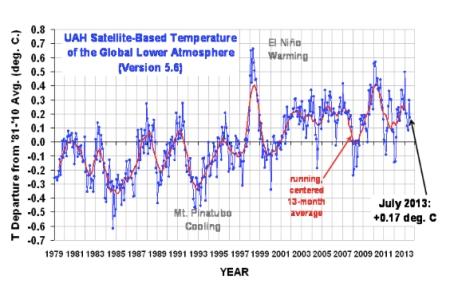 UAH Global Mean Temps July 2013 jpeg