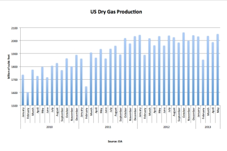 US Dry Gas Production May 2013 jpeg