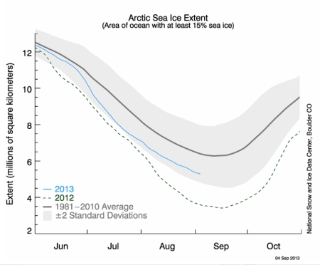 Arctic Sea Ice Extent 2013 jpeg