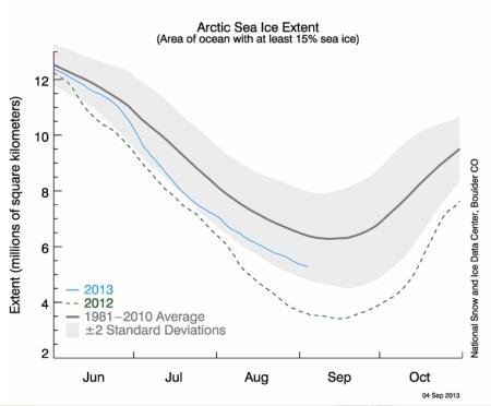 Arctic Sea Ice Extent 2013 jpeg