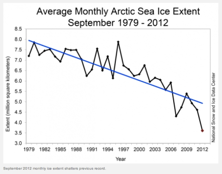 Aveage Monthly Arctic Sea Ice Extent September jpeg