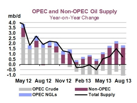 Global Oil Supply August 2013 jpeg