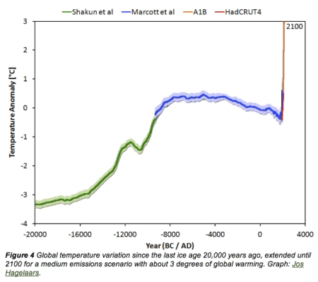 Global Temperature Since Ice Age jpeg