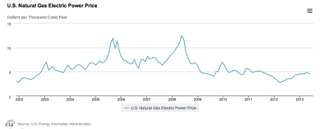 Natural Gas Price jpeg