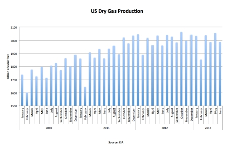 US Dry Gas Production June 2013 jpeg