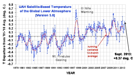 UAH Sep 13 Global Mean Temp jpeg