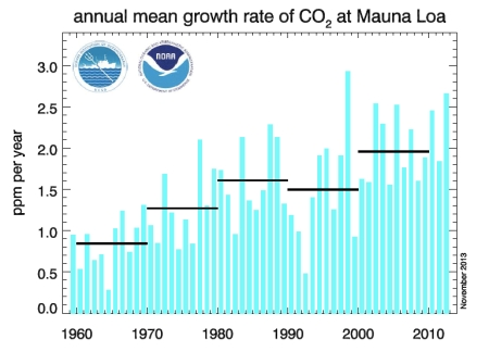 Annual Mean Growth CO2 jpeg