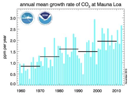 Annual Mean Growth CO2 jpeg