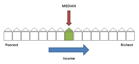 Median Income jpeg