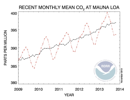 Monthly CO2 Mean jpeg