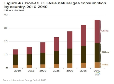 Nat Gas Consumption jpeg