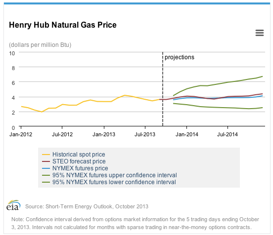forecasting natural gas prices Get your free natural gas (ng) price live streaming and up-to-date data - charts, rates, analysis & forecasts enter now.
