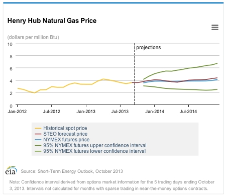 Nat Gas Prices Oct 13 jpeg