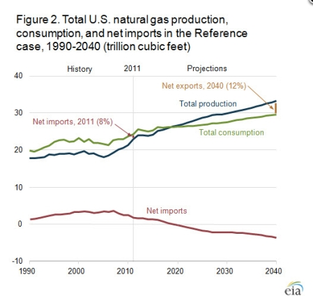 Nat Gas Production 2040 jpeg
