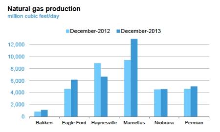 Natural gas regional production rates jpeg