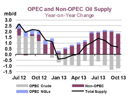 OPEC and Non-OPEC Oil Supply jpeg