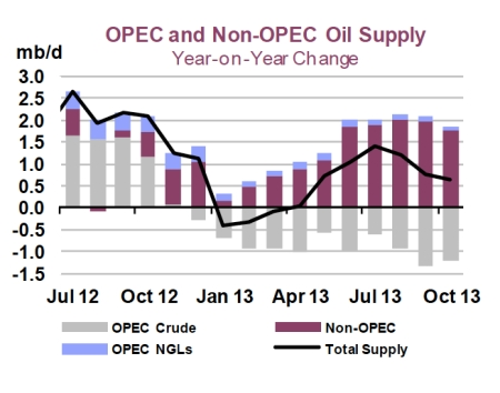 OPEC and Non-OPEC Oil Supply jpeg