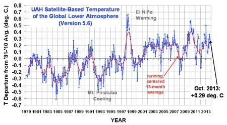 UAH Global Satellite Data jpeg