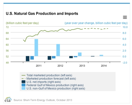 US Natural Gas Production Oct 13 jpeg