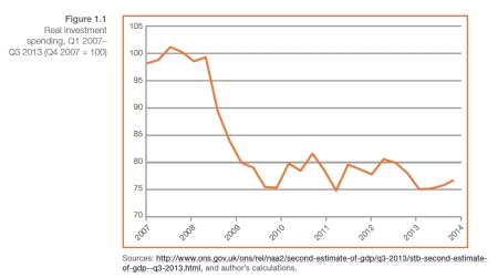 IPPR Dec 13 Real Investment Spending jpeg