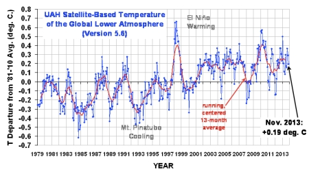 UAH Satellite-Based Temperature November 2013 jpeg