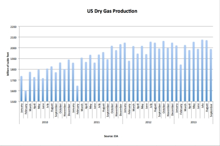 US Dry Gas Production Sep 13 jpeg