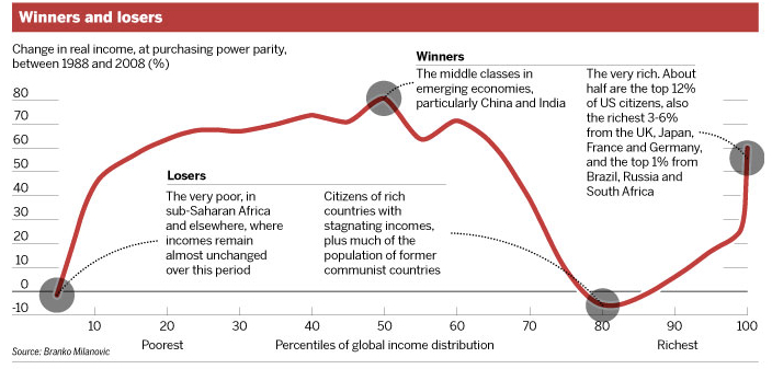 Growth Western Democracies