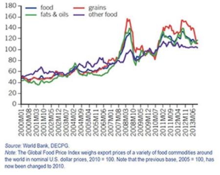 World Bank Food Price Index Nov 13 jpeg