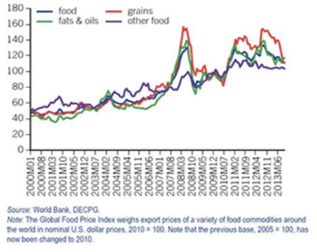 World Bank Food Price Index Nov 13 jpeg