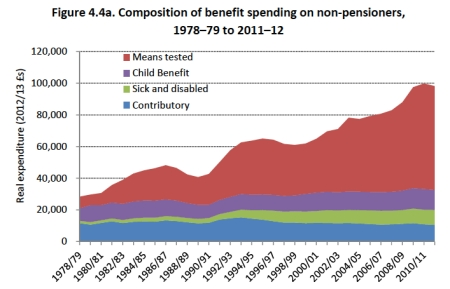 Benefit Spending on Non-Pensioners jpeg