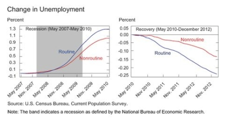 Changes in Unemployment jpeg