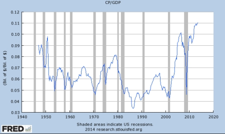 Corporate Profits As Percentage of GDP jpeg