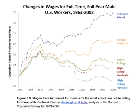 Eduction and Wages jpeg