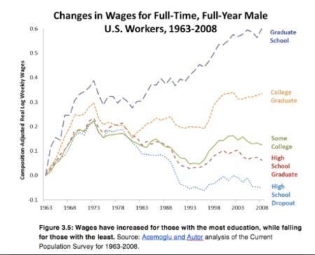 Eduction and Wages jpeg