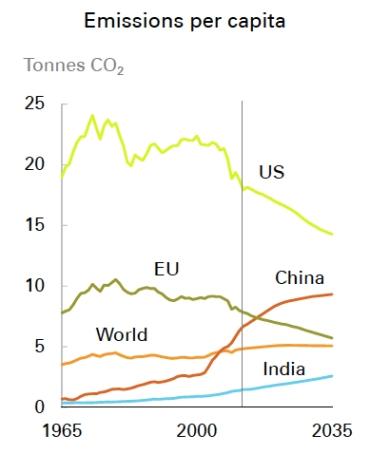 Emissions by Capita jpeg