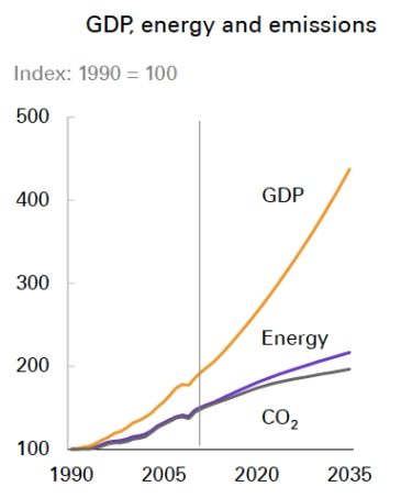GDP, Energy and Emissions jpeg